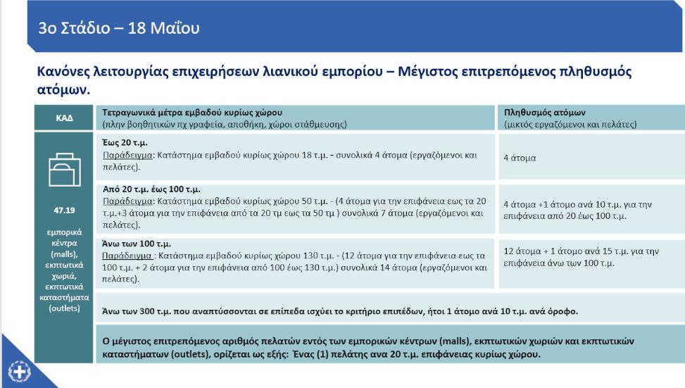 Κανόνες λειτουργίας και μέγιστος επιτρεπόμενος αριθμός ατόμων στα εμπορικά κέντρα