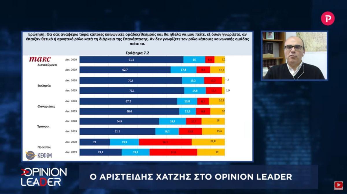Αριστείδης Χατζής στο pagenews.gr: Τι απάντησαν οι πολίτες στη δημοσκόπηση για το 1821