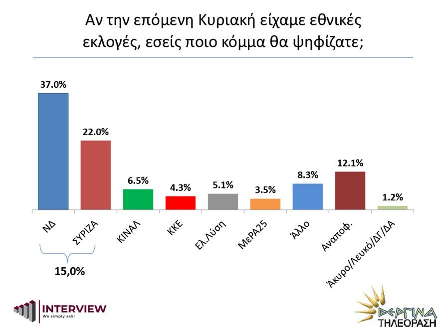 Δημοσκόπηση Interview: Η πρόθεση ψήφου
