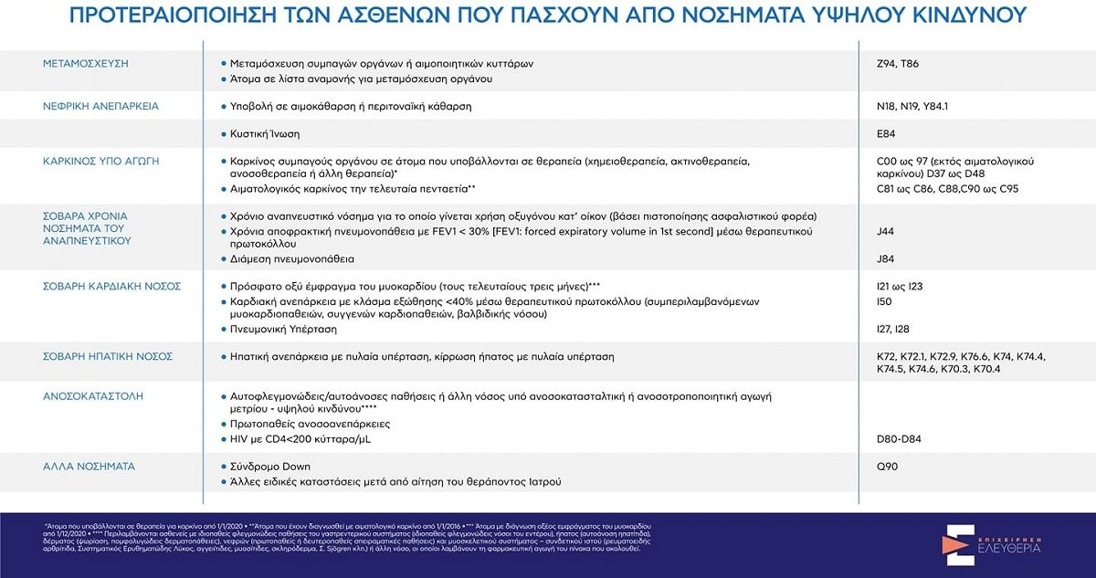 Εμβολιασμός Ελλάδα